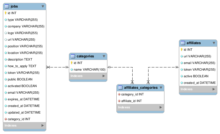 Day 3: The Data Model - Jobeet Tutorial